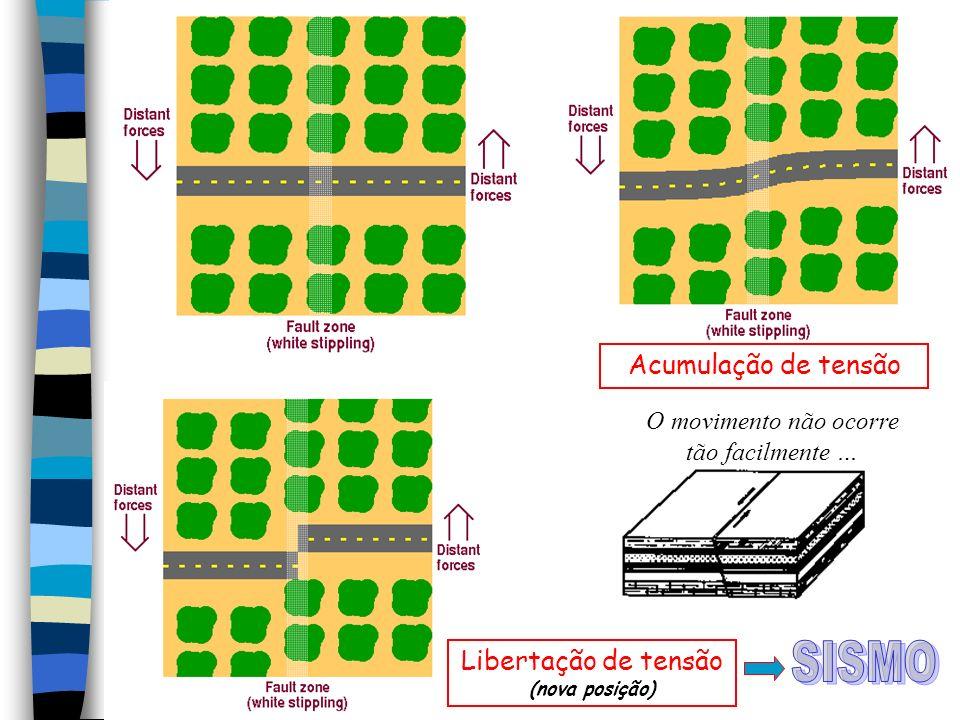SISMO Acumulação de tensão Libertação de tensão (nova posição)
