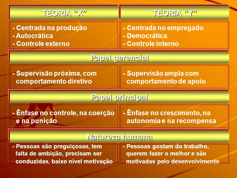 TEORIA X TEORIA Y Papel gerencial Papel principal Natureza humana