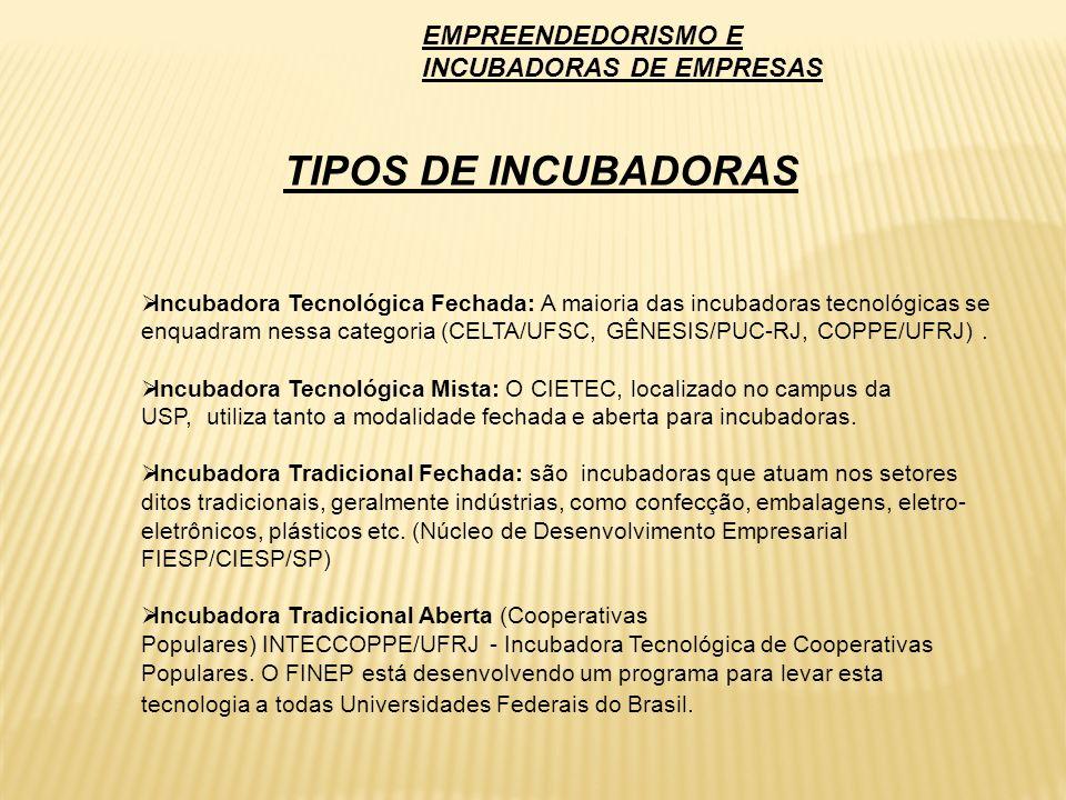 TIPOS DE INCUBADORAS EMPREENDEDORISMO E INCUBADORAS DE EMPRESAS