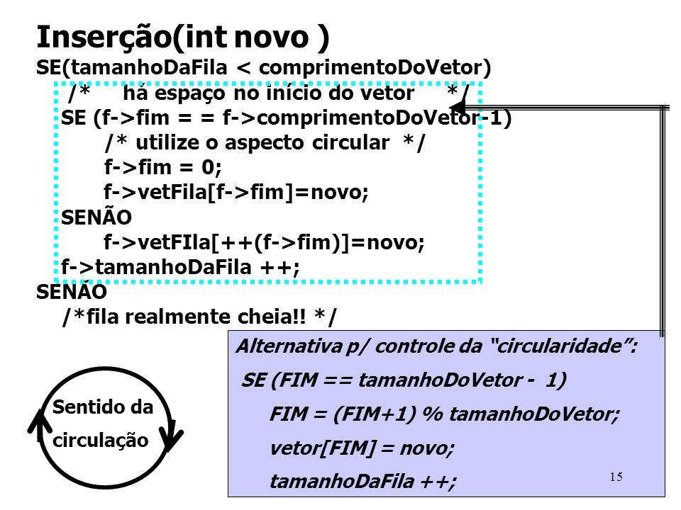 Inserção(int novo ) SE(tamanhoDaFila < comprimentoDoVetor)