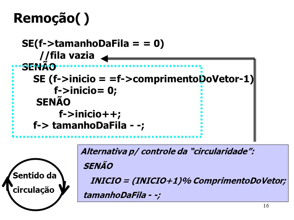 Remoção( ) SE(f->tamanhoDaFila = = 0) //fila vazia SENÃO