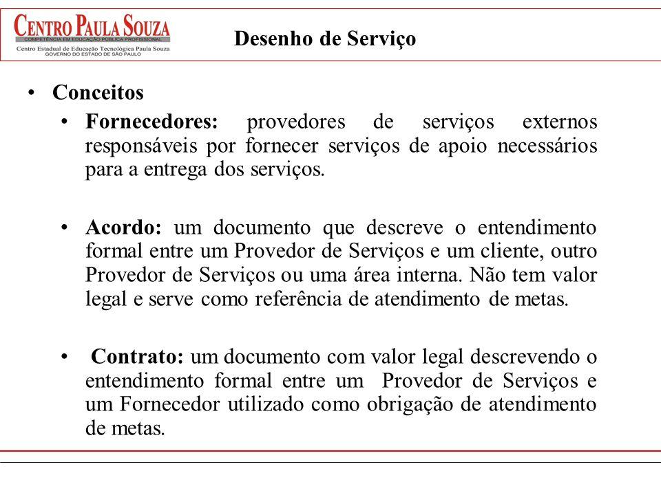 Desenho de ServiçoConceitos.