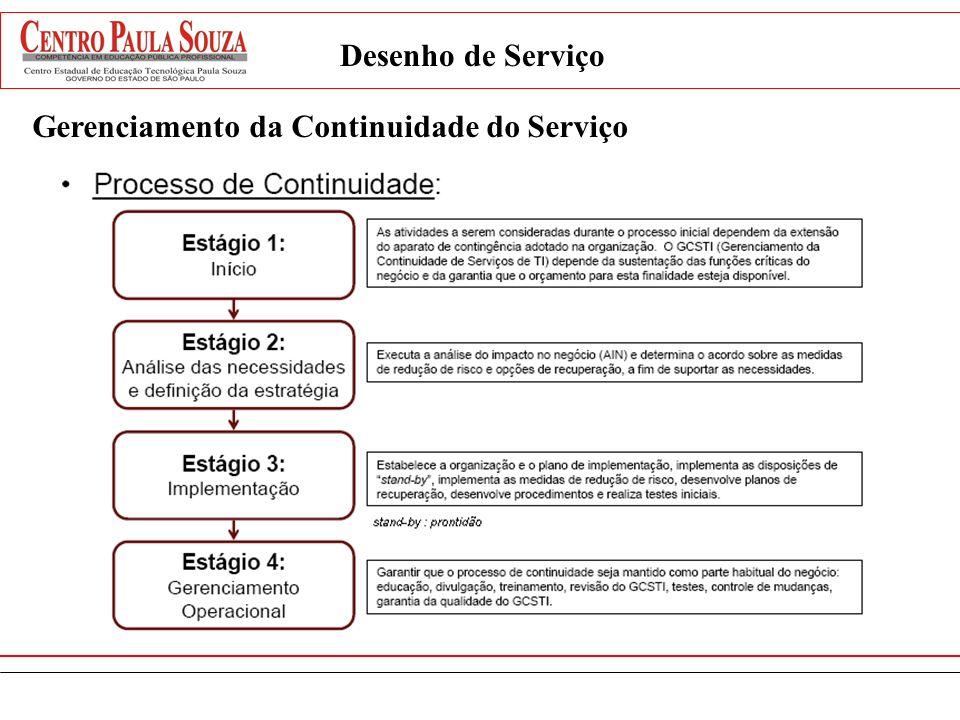 Desenho de Serviço Gerenciamento da Continuidade do Serviço