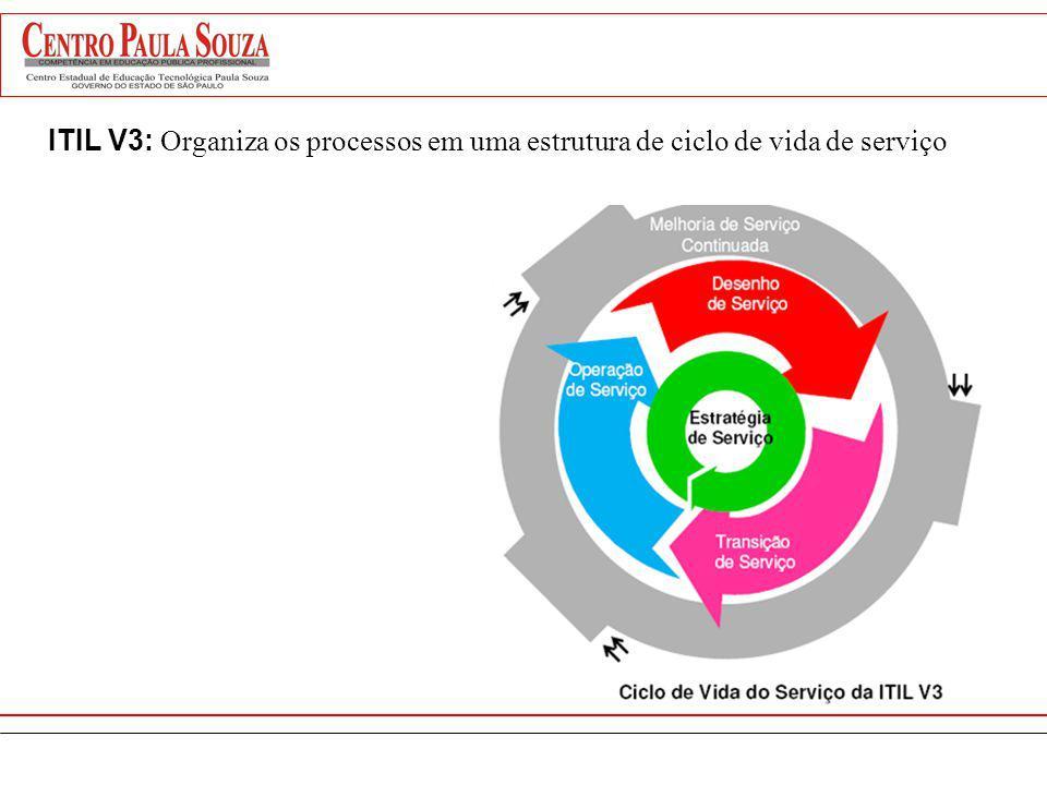 ITIL V3: Organiza os processos em uma estrutura de ciclo de vida de serviço