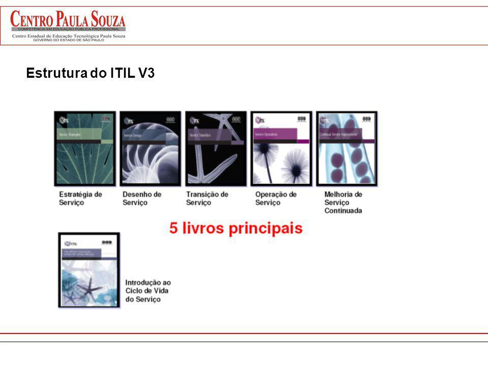 Estrutura do ITIL V3