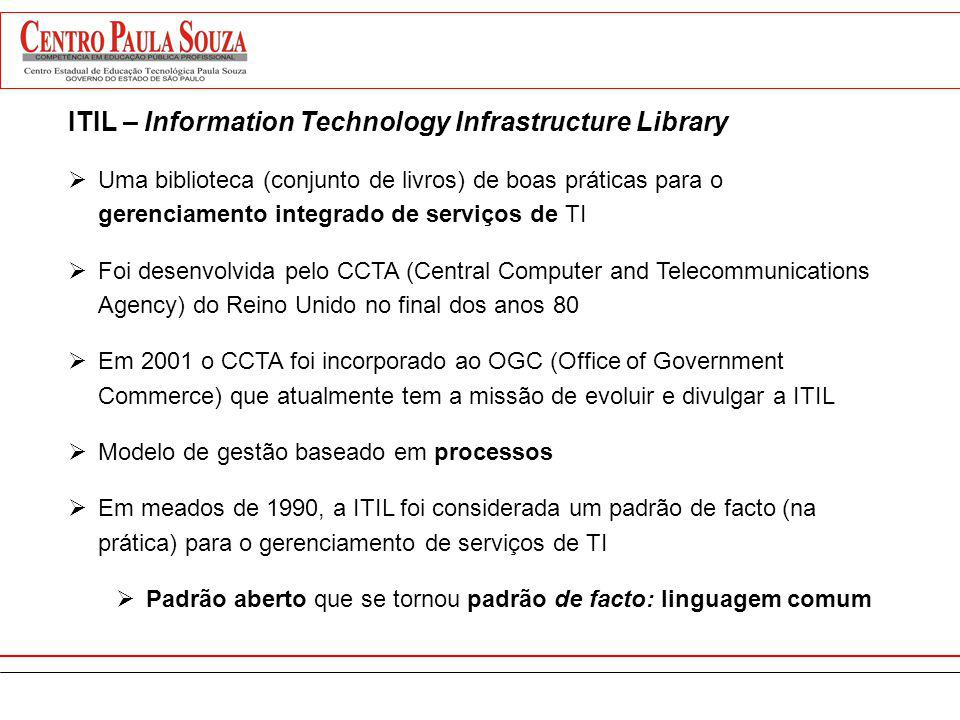 ITIL – Information Technology Infrastructure Library