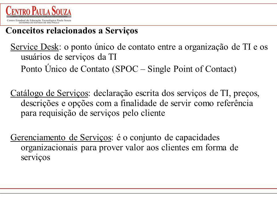 Conceitos relacionados a Serviços
