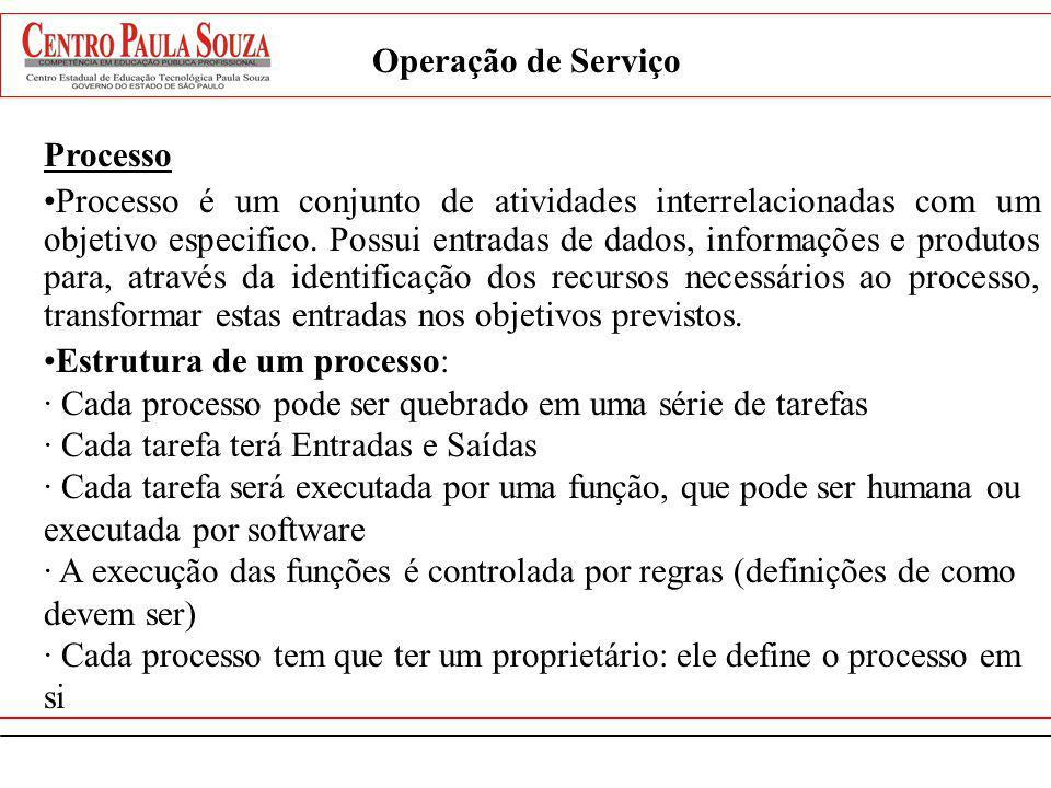 Operação de Serviço Processo.