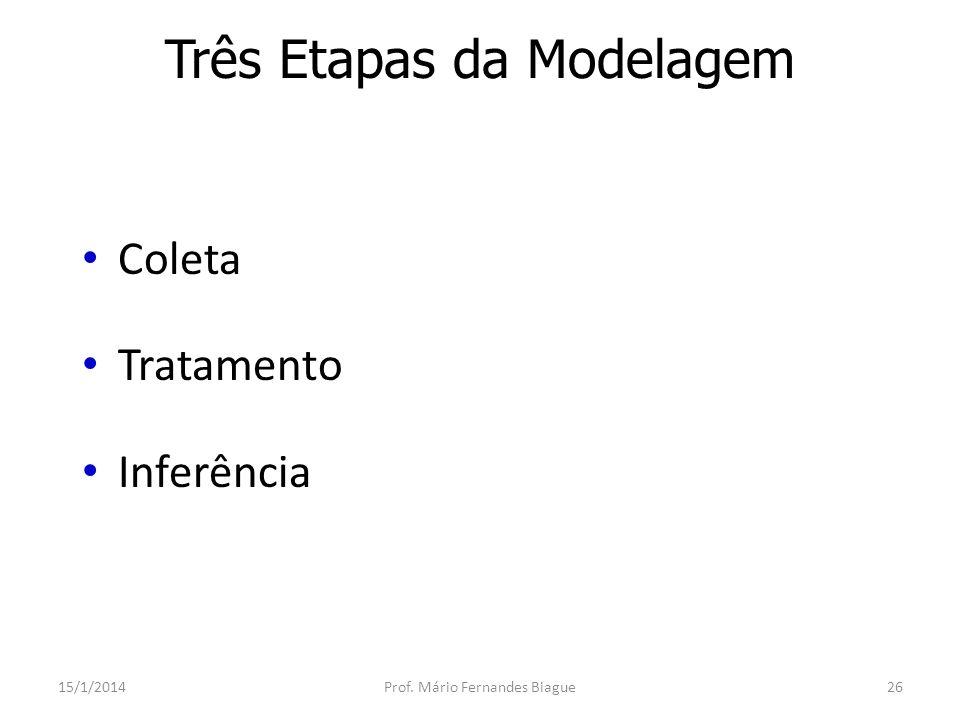 Três Etapas da Modelagem