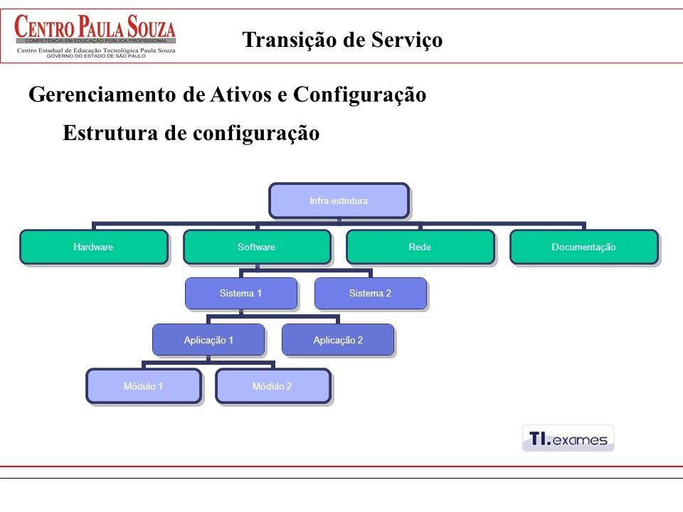 Transição de Serviço Gerenciamento de Ativos e Configuração Estrutura de configuração