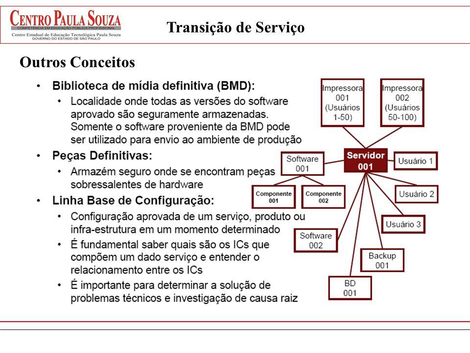Transição de Serviço Outros Conceitos