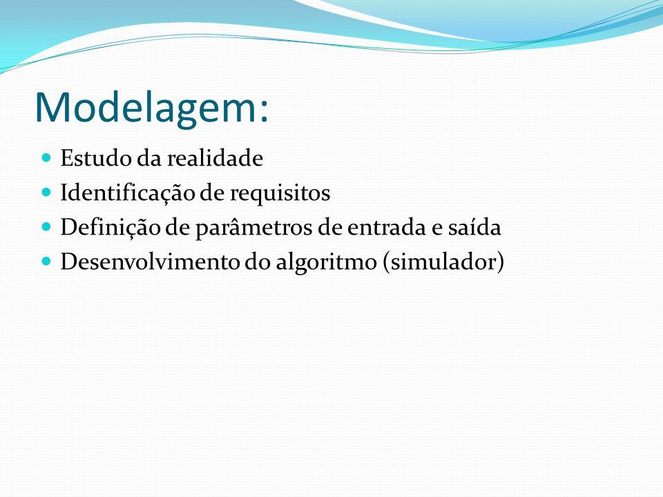 Modelagem: Estudo da realidade Identificação de requisitos