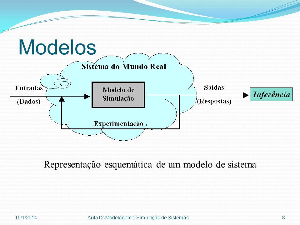 Representação esquemática de um modelo de sistema