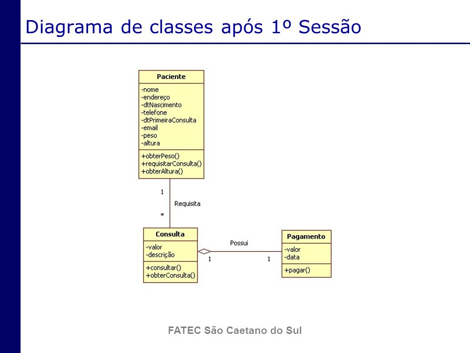 Diagrama de classes após 1º Sessão