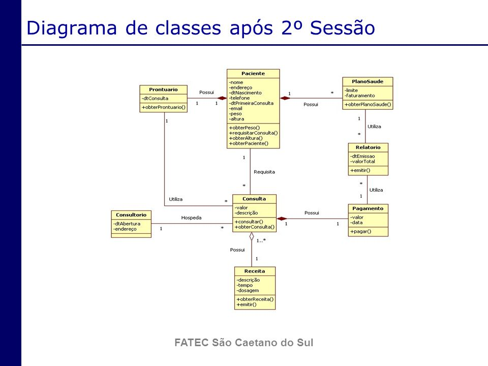 Diagrama de classes após 2º Sessão