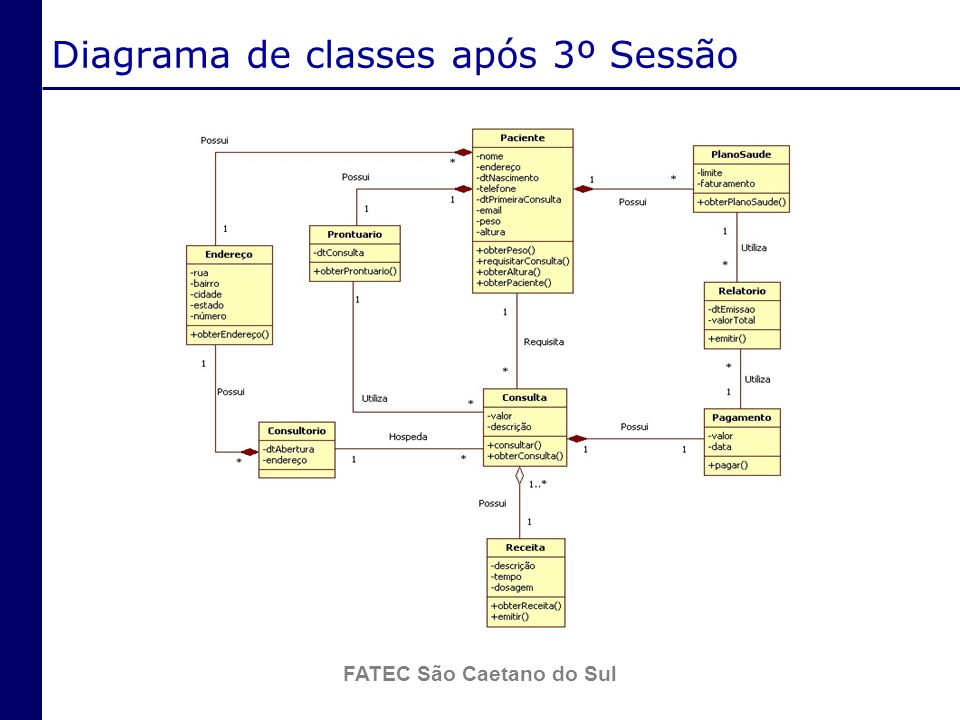 Diagrama de classes após 3º Sessão