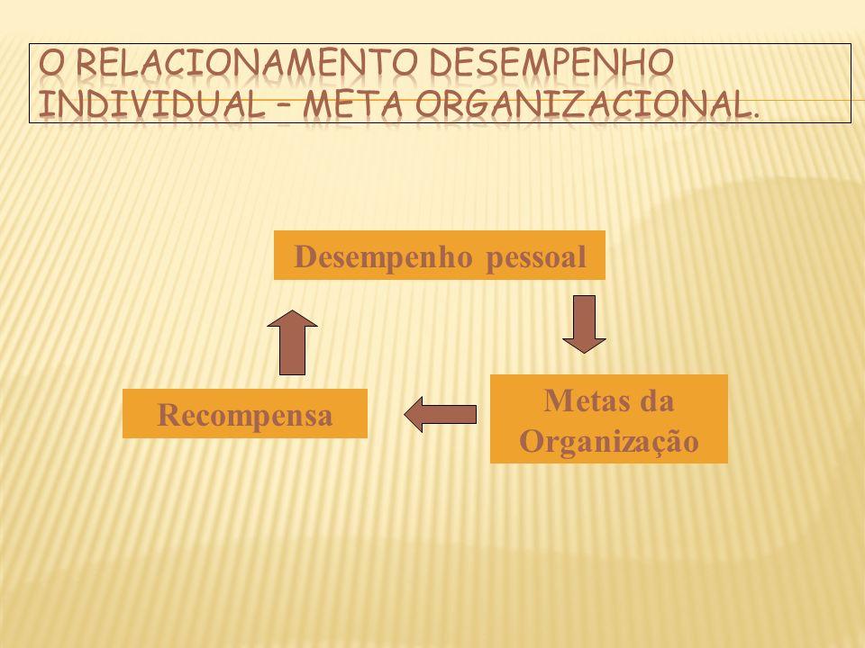 O relacionamento desempenho individual – meta organizacional.