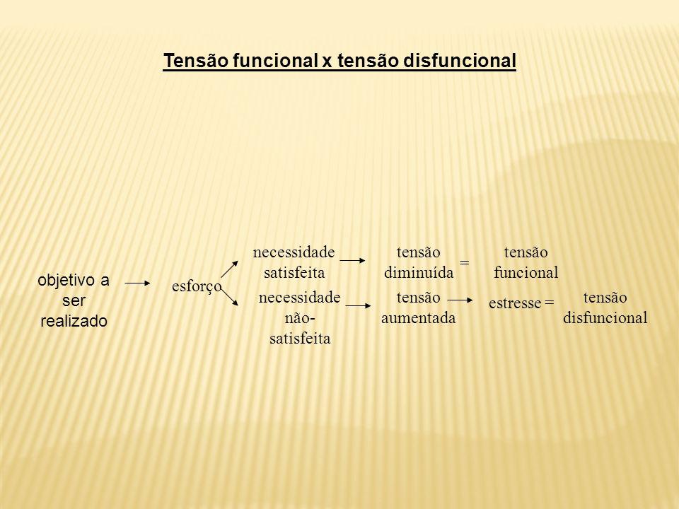 Tensão funcional x tensão disfuncional