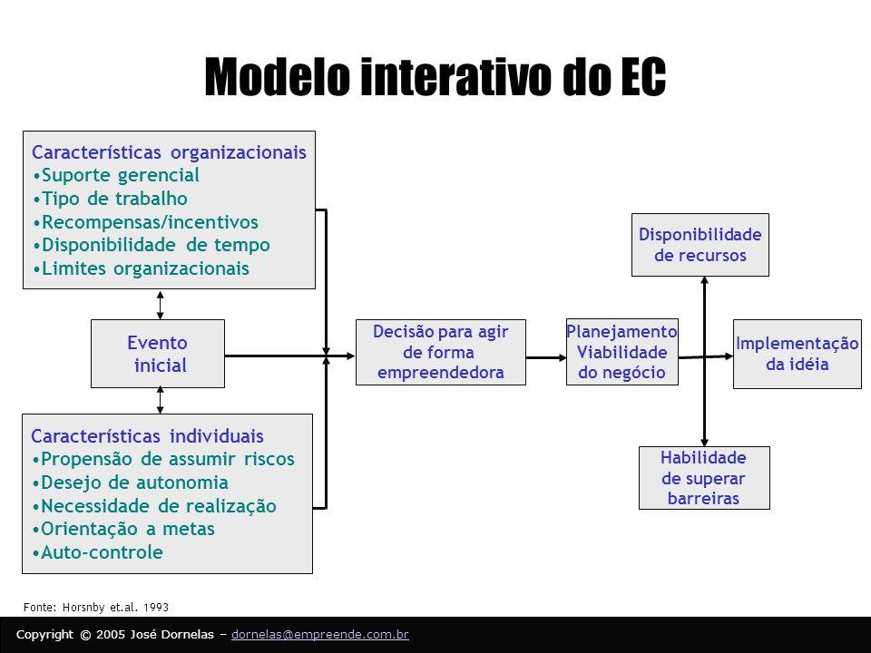 Modelo interativo do EC