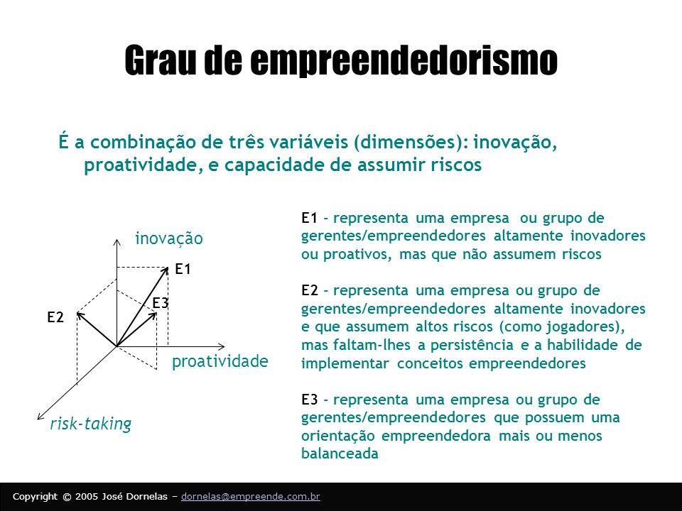 Grau de empreendedorismo