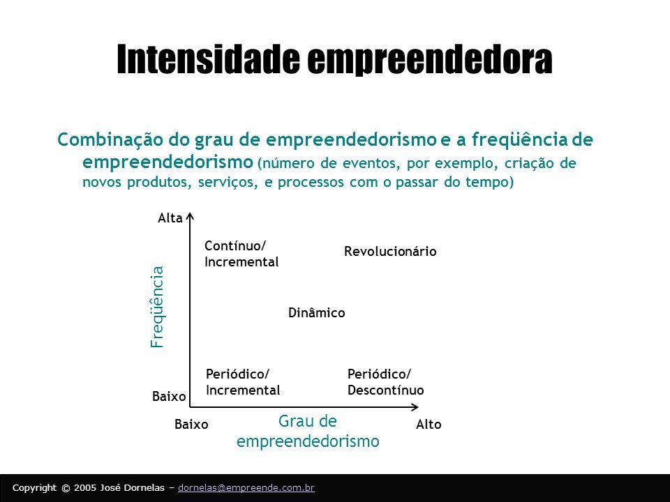 Intensidade empreendedora