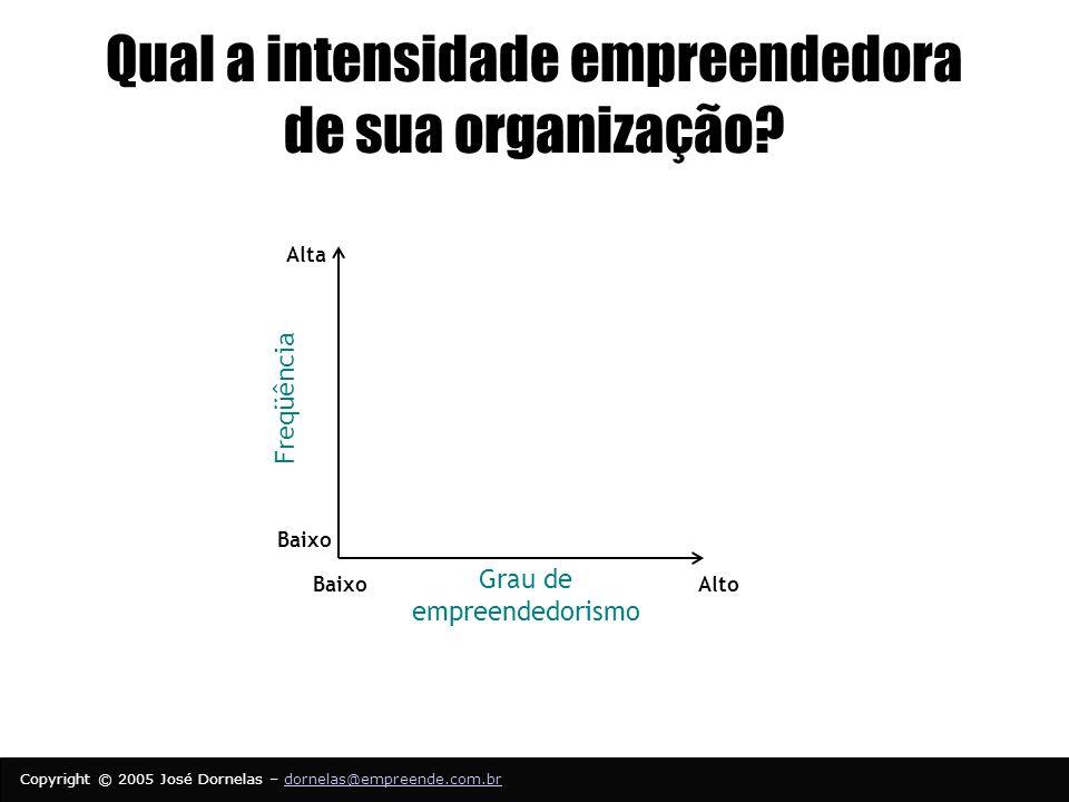 Qual a intensidade empreendedora de sua organização