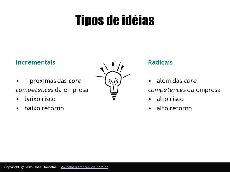 Tipos de idéias Incrementais + próximas das core