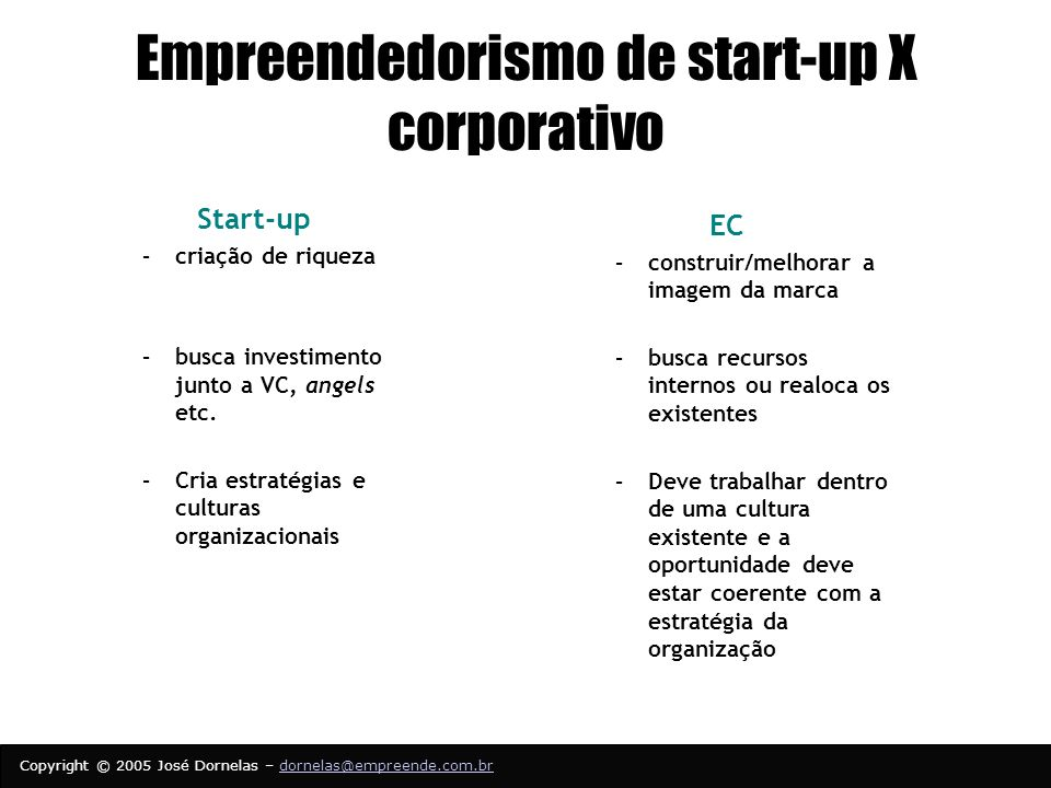 Empreendedorismo de start-up X corporativo