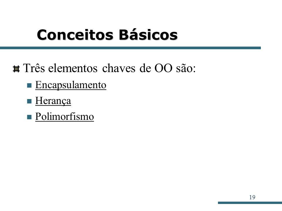Conceitos Básicos Três elementos chaves de OO são: Encapsulamento