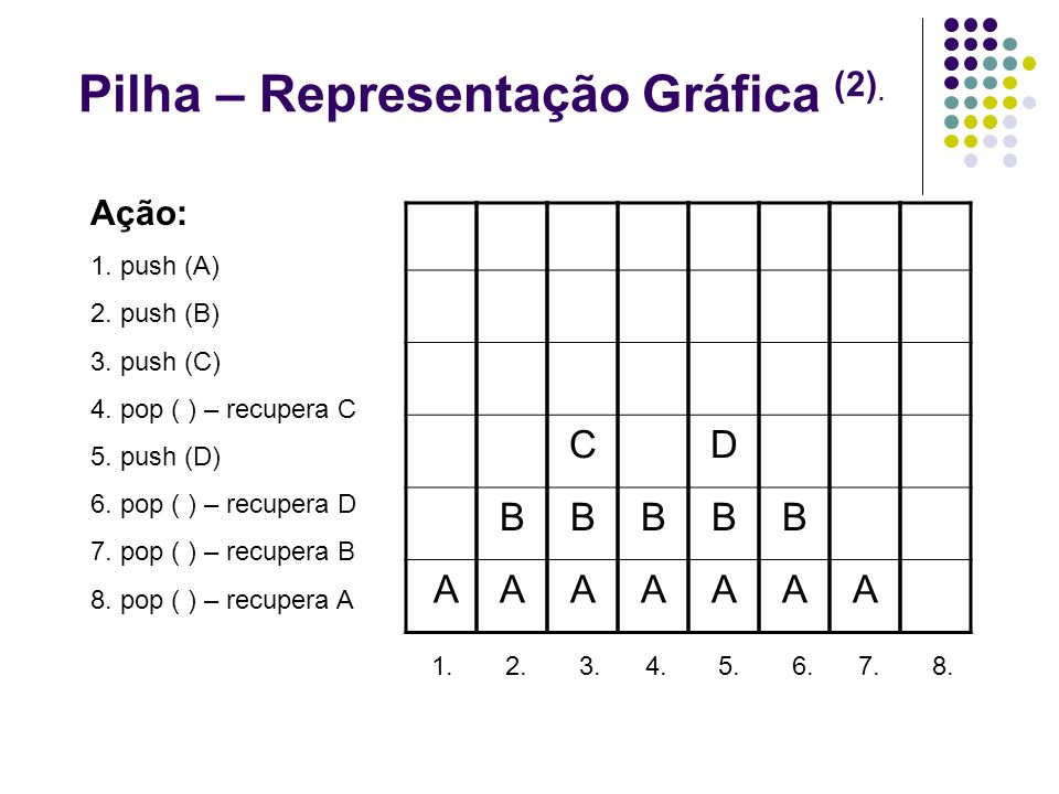 Pilha – Representação Gráfica (2).