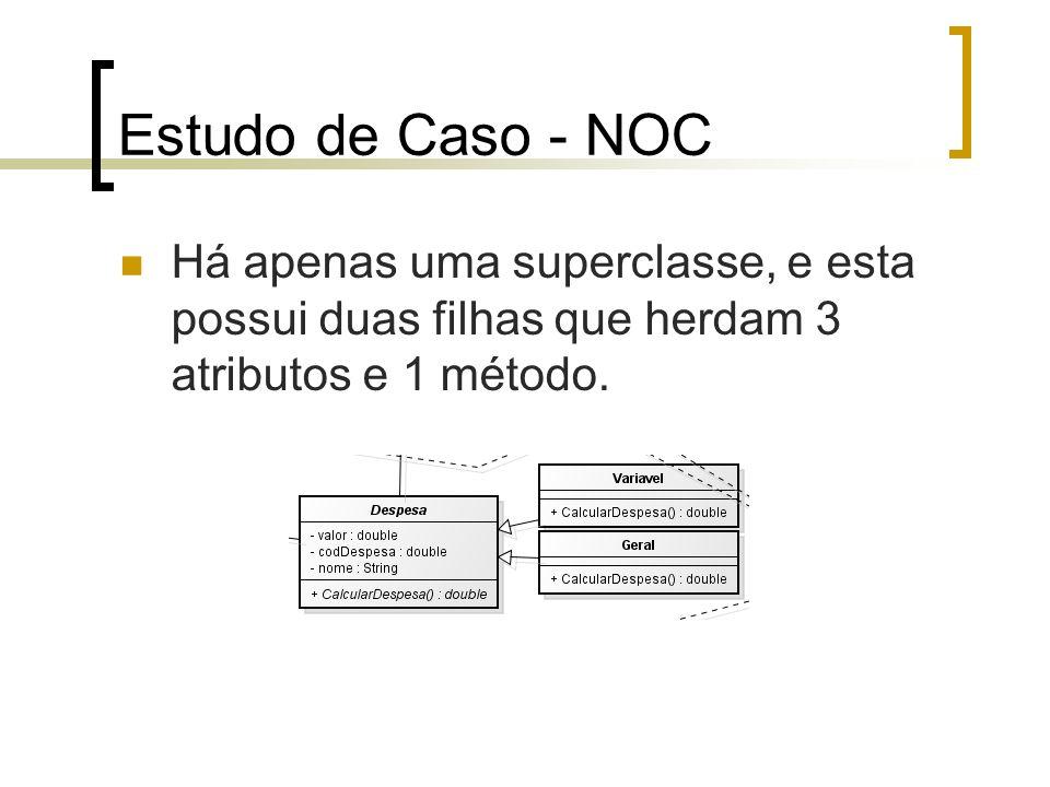 Estudo de Caso - NOCHá apenas uma superclasse, e esta possui duas filhas que herdam 3 atributos e 1 método.