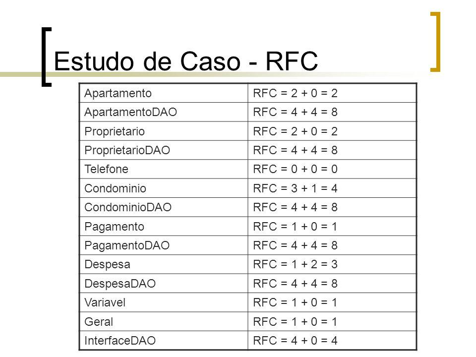 Estudo de Caso - RFC Apartamento RFC = 2 + 0 = 2 ApartamentoDAO