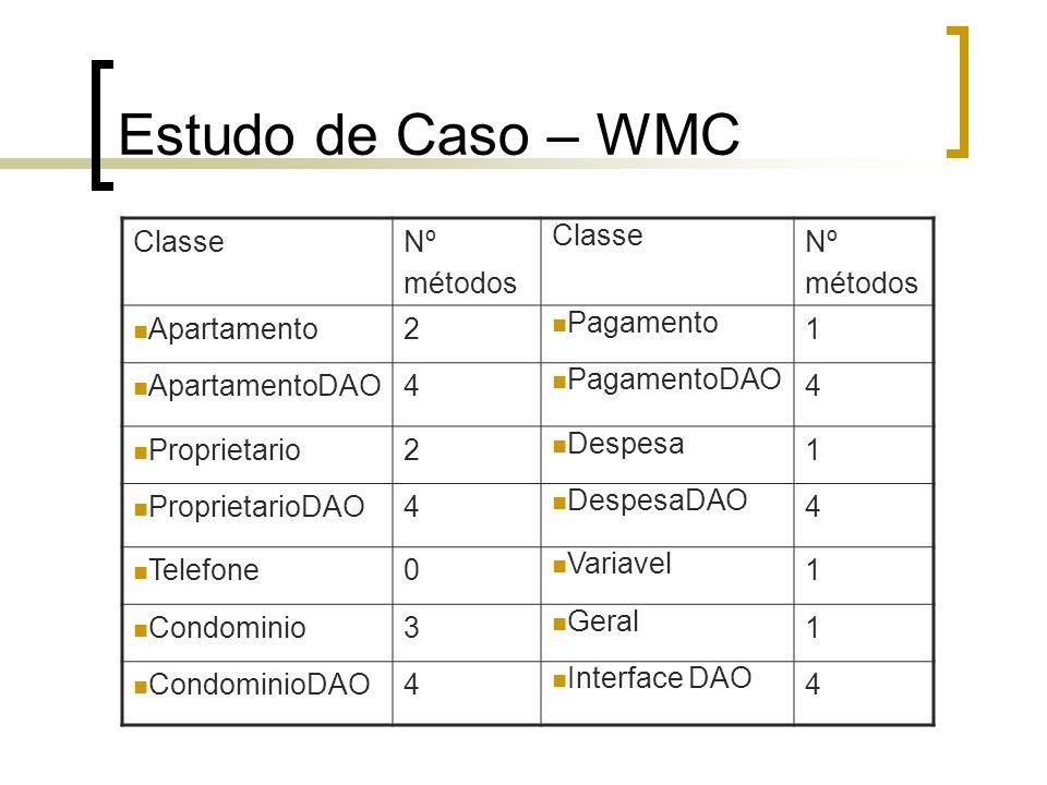 Estudo de Caso – WMC Classe Nº métodos Apartamento 2 Pagamento 1