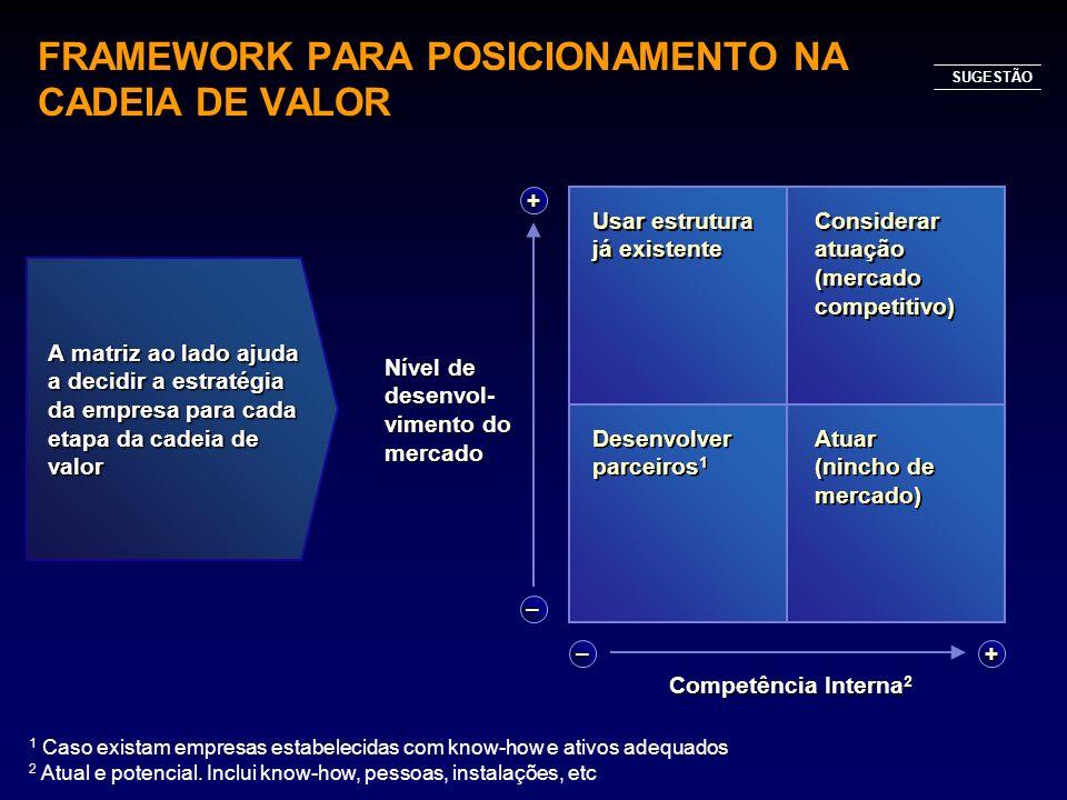 FRAMEWORK PARA POSICIONAMENTO NA CADEIA DE VALOR