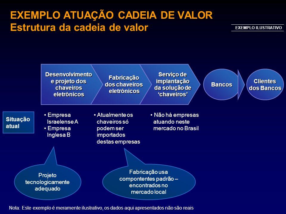 EXEMPLO ATUAÇÃO CADEIA DE VALOR Estrutura da cadeia de valor