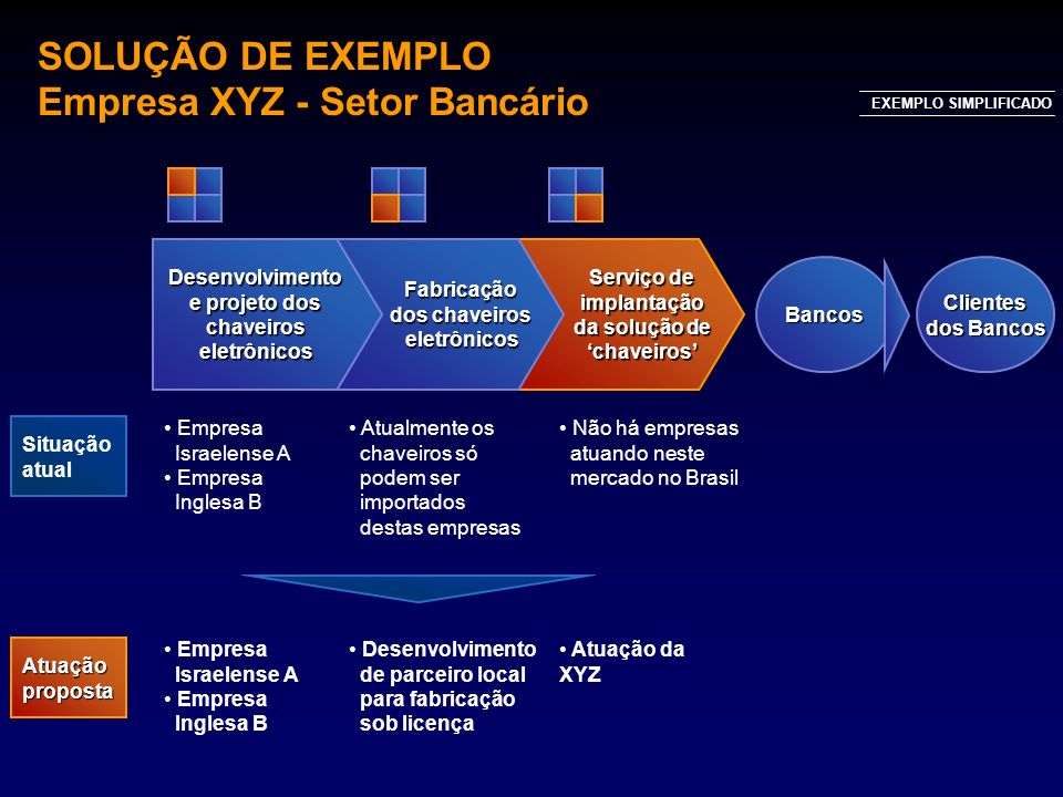 SOLUÇÃO DE EXEMPLO Empresa XYZ - Setor Bancário