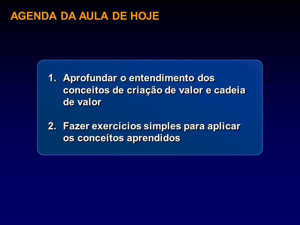 AGENDA DA AULA DE HOJEAprofundar o entendimento dos conceitos de criação de valor e cadeia de valor.