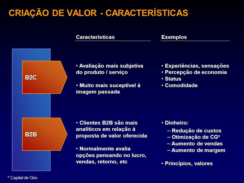 CRIAÇÃO DE VALOR - CARACTERÍSTICAS
