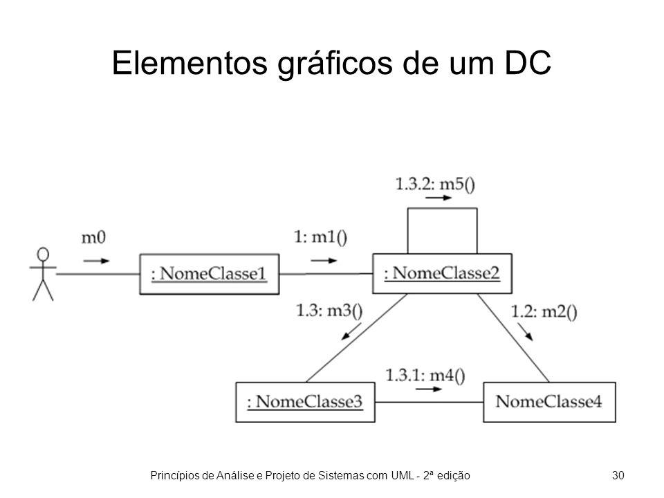 Elementos gráficos de um DC