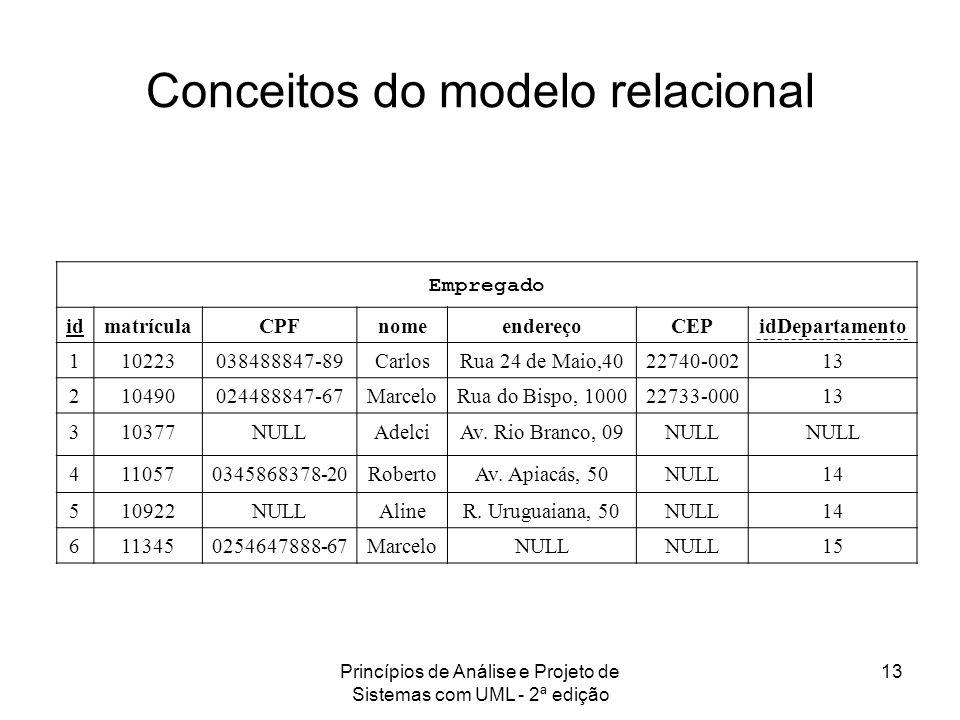 Conceitos do modelo relacional