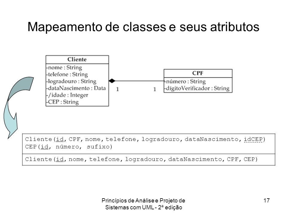 Mapeamento de classes e seus atributos