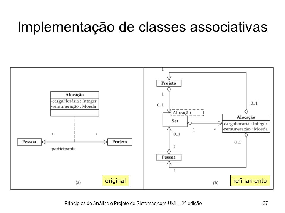 Implementação de classes associativas