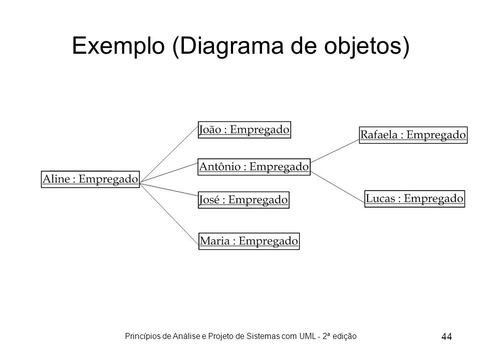 Exemplo (Diagrama de objetos)