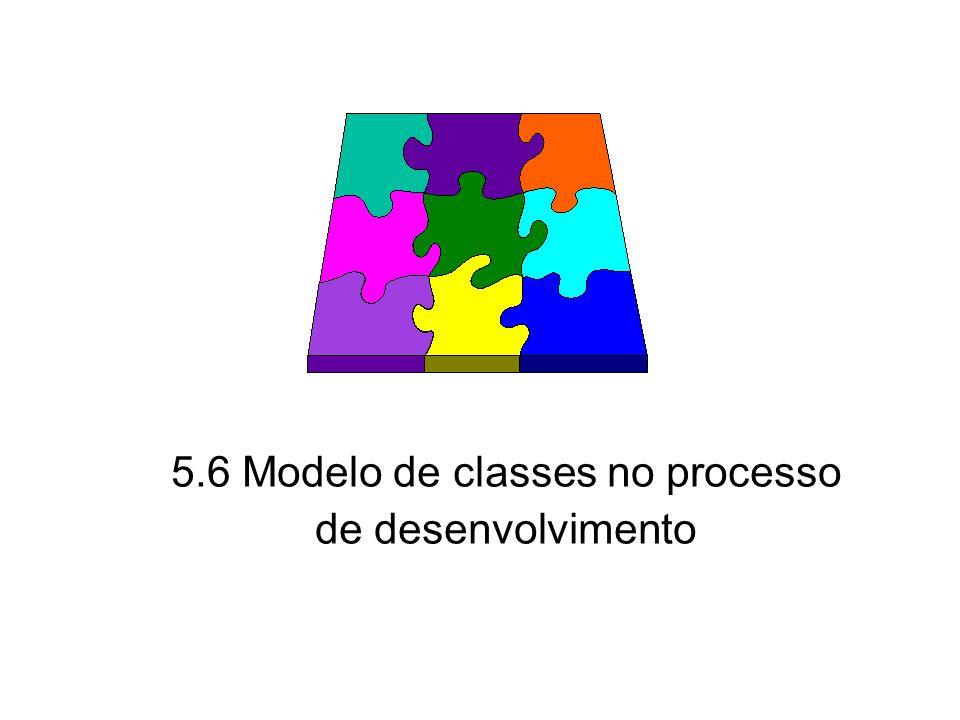 5.6 Modelo de classes no processo de desenvolvimento