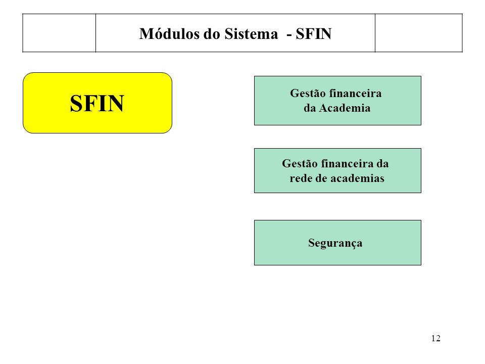 Módulos do Sistema - SFIN
