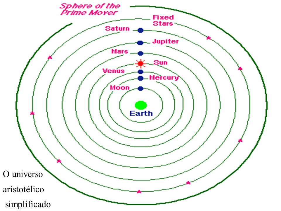 O universo aristotélico simplificado