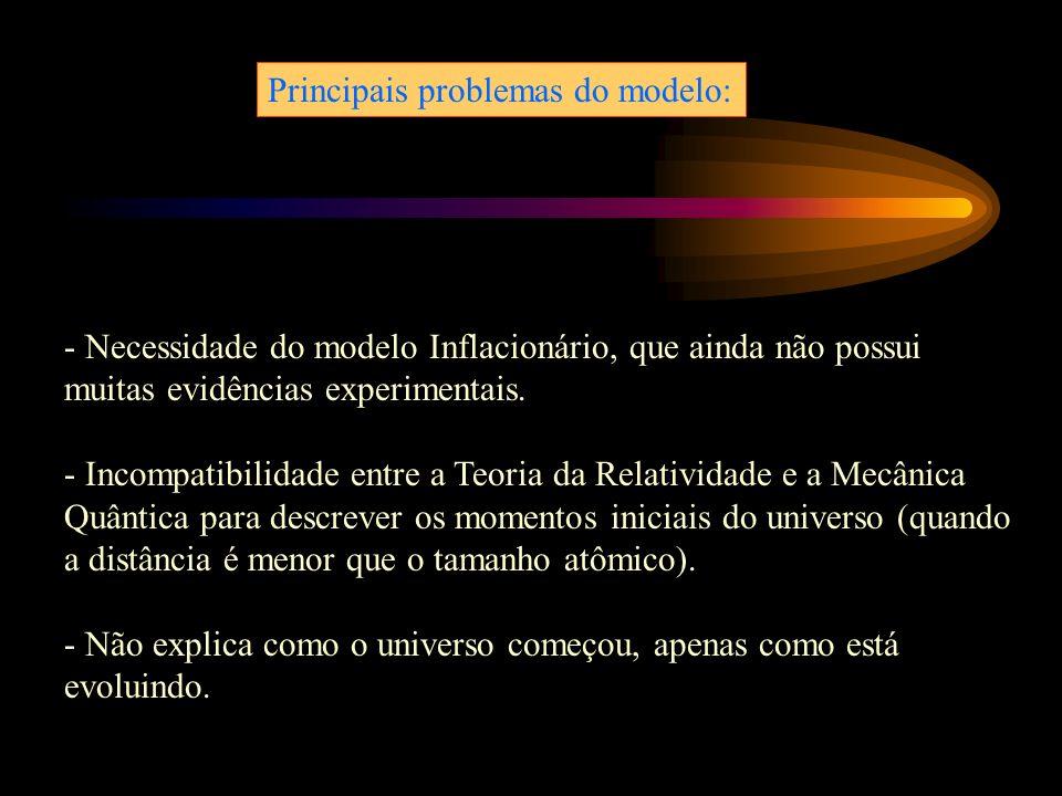 Principais problemas do modelo: