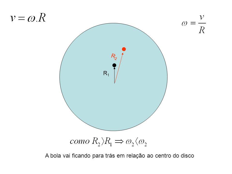 R2 R1 A bola vai ficando para trás em relação ao centro do disco