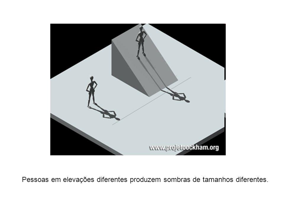 Pessoas em elevações diferentes produzem sombras de tamanhos diferentes.