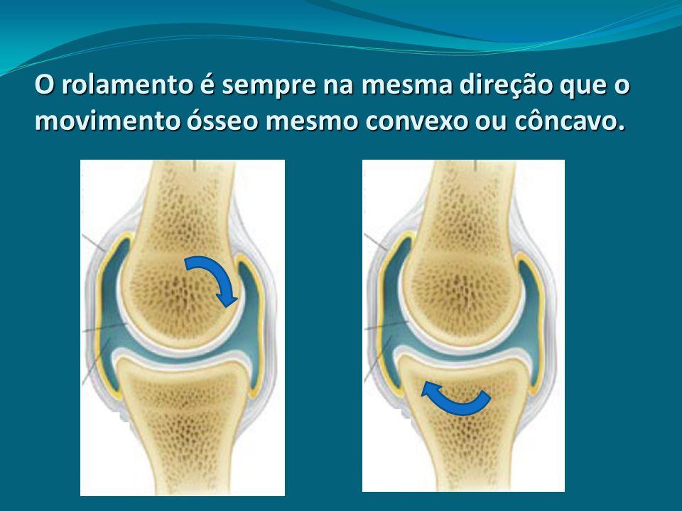 O rolamento é sempre na mesma direção que o movimento ósseo mesmo convexo ou côncavo.